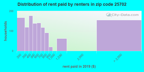 25702 rent paid by renters