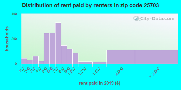 25703 rent paid by renters