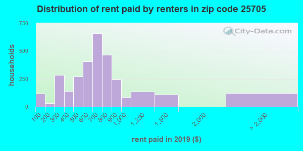 25705 rent paid by renters