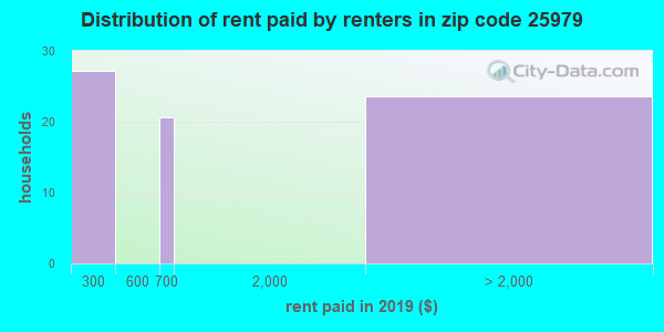 25979 rent paid by renters