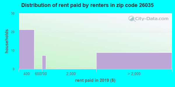 Rent paid by renters in 2013 in zip code 26035