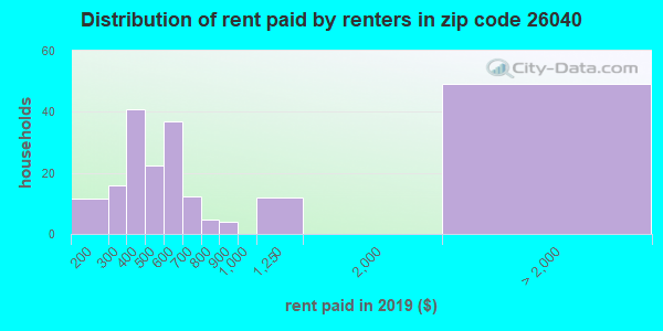 26040 rent paid by renters