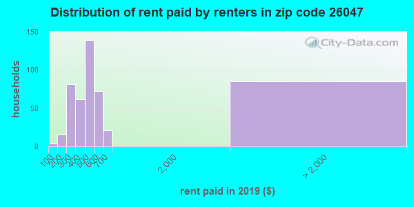 26047 rent paid by renters