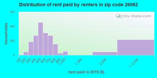 26062 rent paid by renters