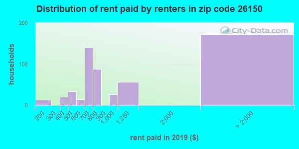 Rent paid by renters in 2013 in zip code 26150