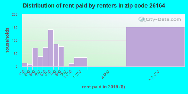 26164 rent paid by renters
