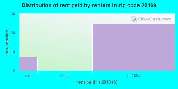 26169 rent paid by renters