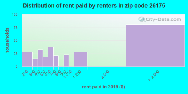 26175 rent paid by renters
