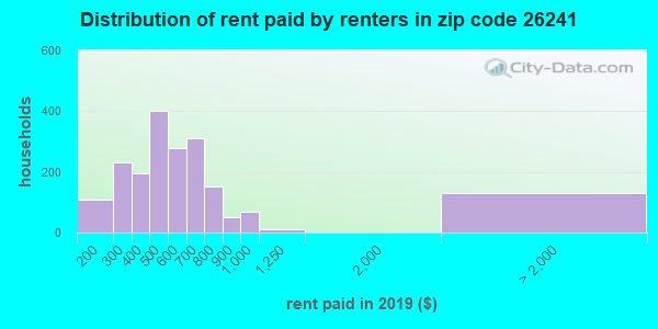26241 rent paid by renters