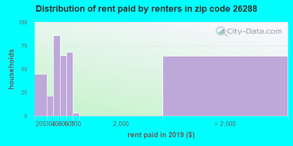 26288 rent paid by renters
