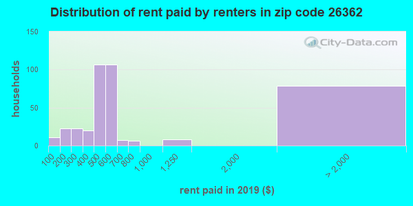 26362 rent paid by renters