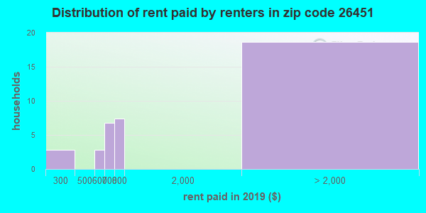 26451 rent paid by renters
