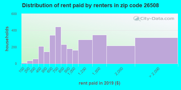 26508 rent paid by renters