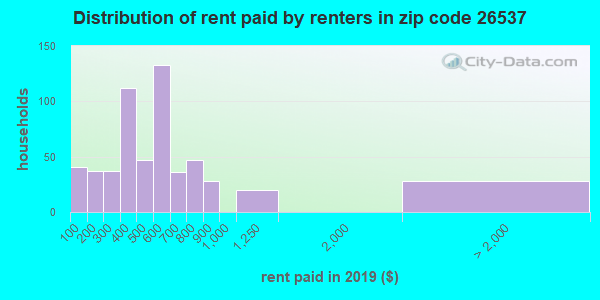 26537 rent paid by renters