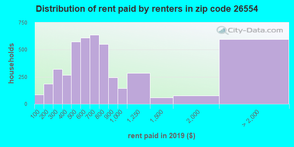 26554 rent paid by renters