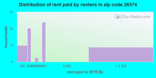 26574 rent paid by renters
