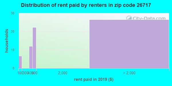26717 rent paid by renters
