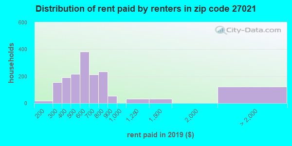 27021 rent paid by renters
