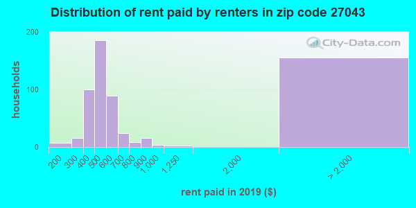 27043 rent paid by renters