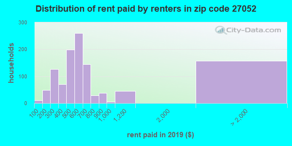 27052 rent paid by renters
