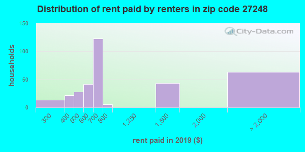 27248 rent paid by renters