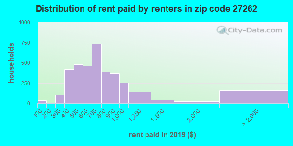 27262 rent paid by renters