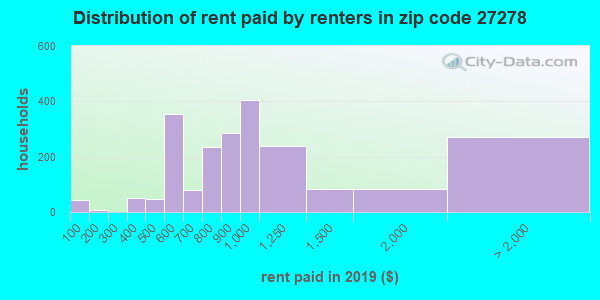 27278 rent paid by renters