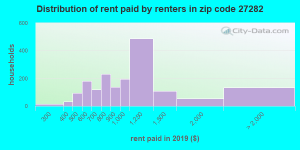 27282 rent paid by renters