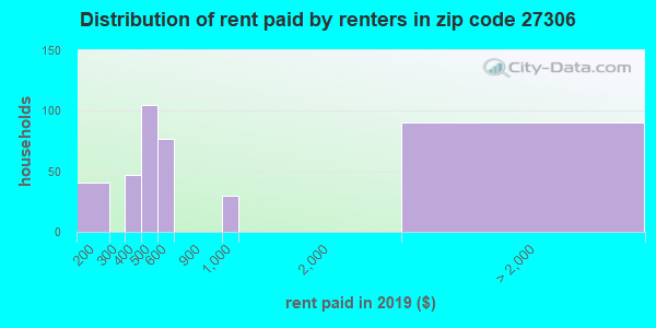 27306 rent paid by renters