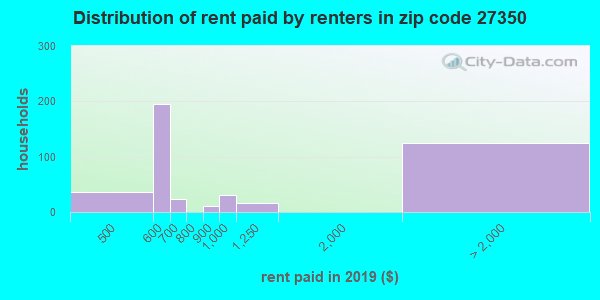 27350 rent paid by renters