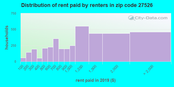 27526 rent paid by renters