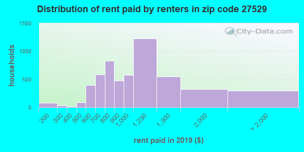 27529 rent paid by renters