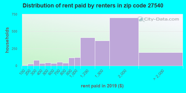 27540 rent paid by renters