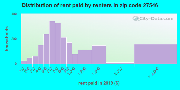 Rent paid by renters in 2013 in zip code 27546