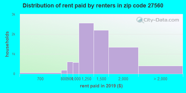 27560 rent paid by renters