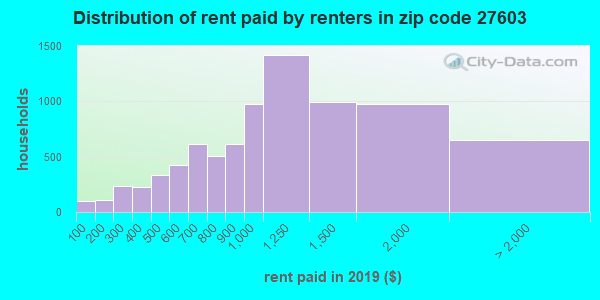 27603 rent paid by renters