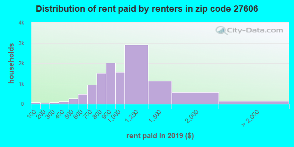 27606 rent paid by renters