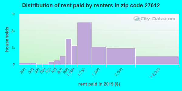 27612 rent paid by renters
