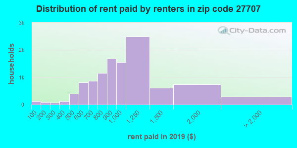 27707 rent paid by renters