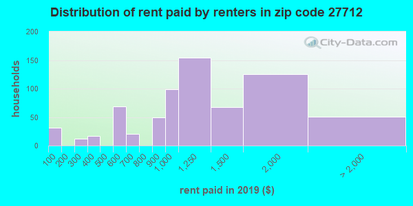 27712 rent paid by renters