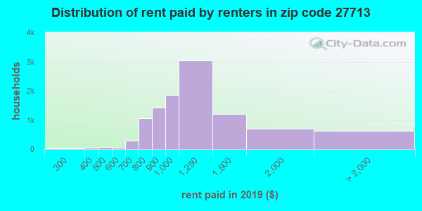27713 rent paid by renters