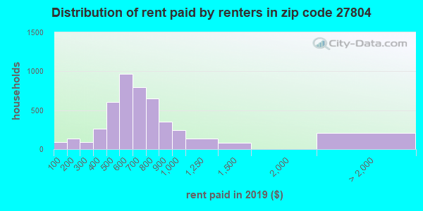 Rent paid by renters in 2013 in zip code 27804