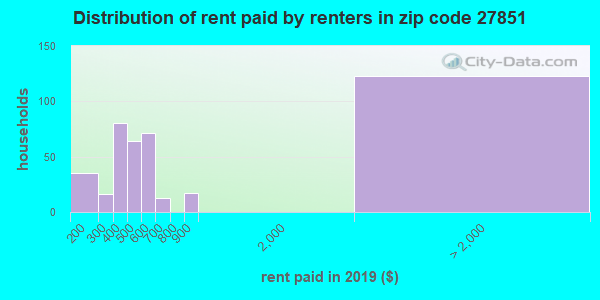 27851 rent paid by renters