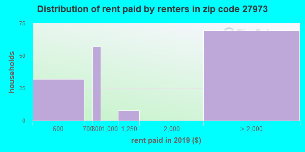 27973 rent paid by renters