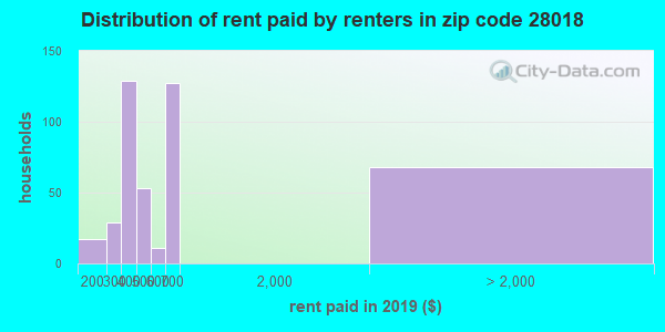 28018 rent paid by renters
