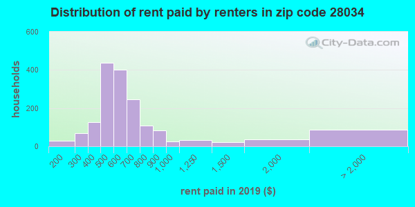 28034 rent paid by renters