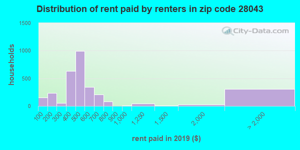 28043 rent paid by renters