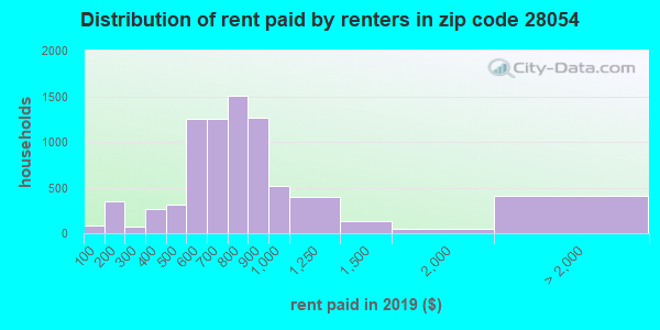 28054 rent paid by renters