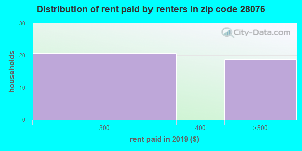 28076 rent paid by renters