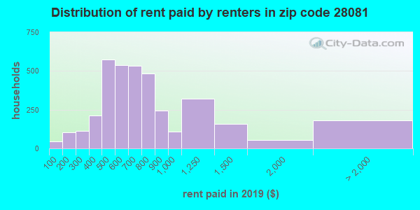 28081 rent paid by renters